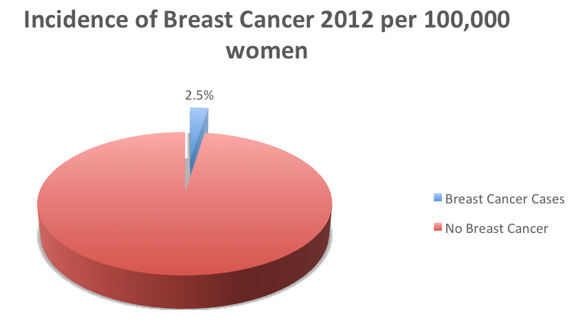 Incidence of Breast Cancer 2012